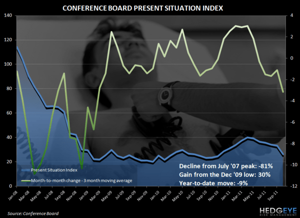 CONSUMER FEARS ACCELERATE TO THE DOWNSIDE - conf board pres sit oct11