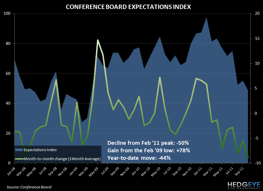 CONSUMER FEARS ACCELERATE BUT RESTAURANTS TRENDS LOOK IMMUNE  - conf board exp oct11
