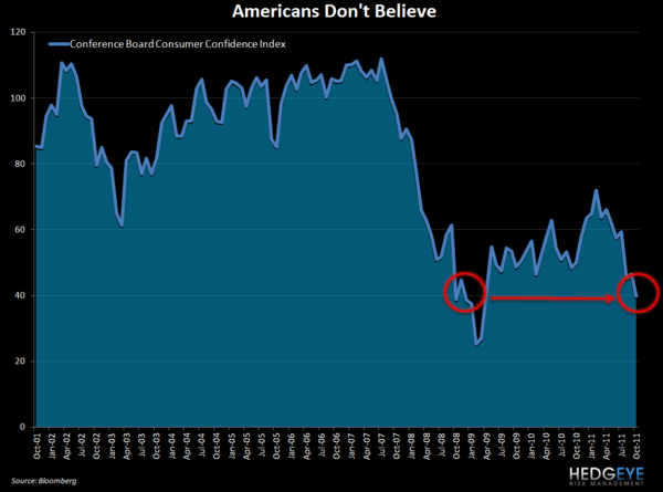Do You Believe? - Chart of the Day