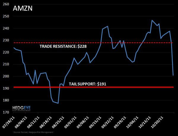 AMZN: Buying On Sale - AMZN 10 26 11