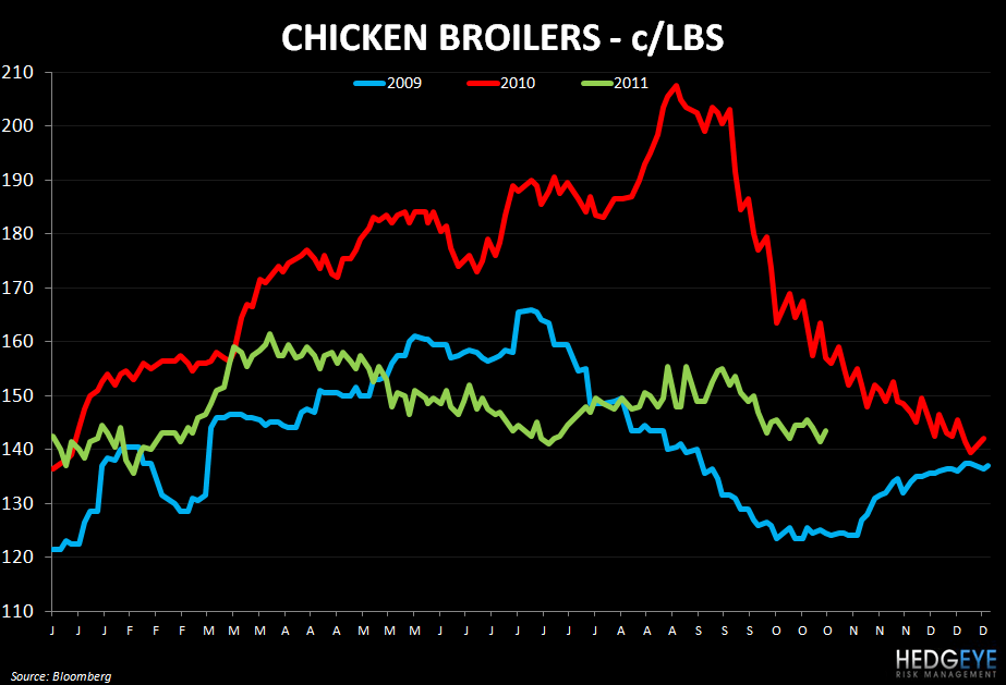WEEKLY COMMODITY CHARTBOOK - broilers 1025