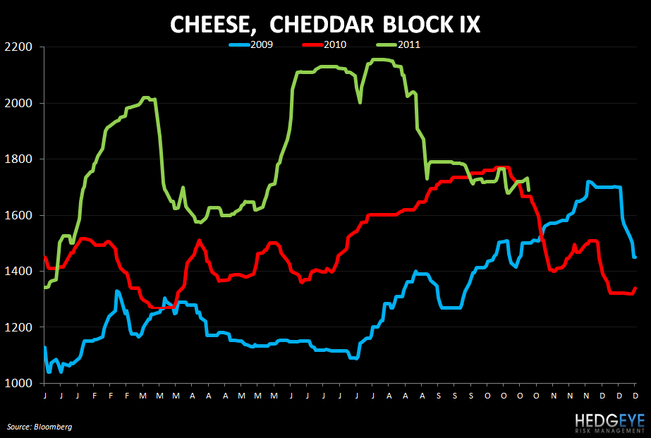 WEEKLY COMMODITY CHARTBOOK - cheese 1025