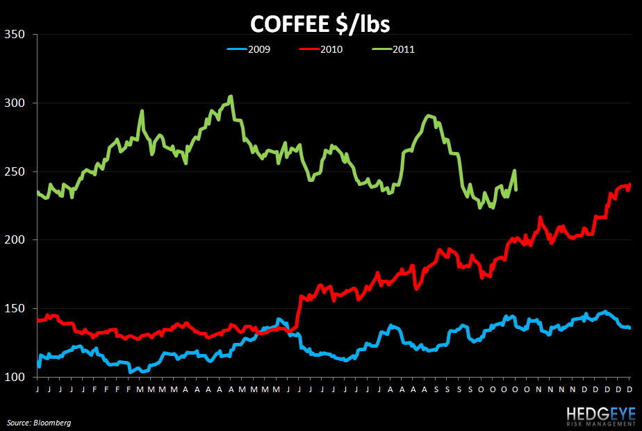 WEEKLY COMMODITY CHARTBOOK - coffee 1025
