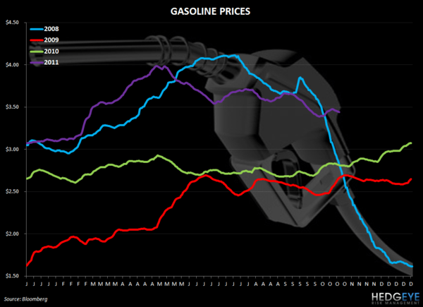 WEEKLY COMMODITY CHARTBOOK - gasoline prices 10