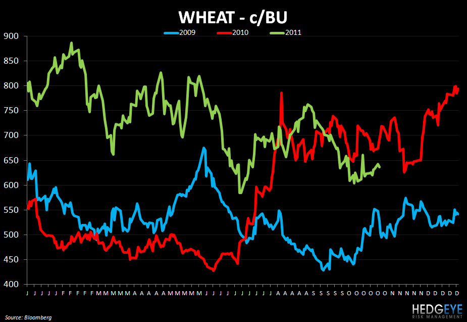WEEKLY COMMODITY CHARTBOOK - wheat 1025