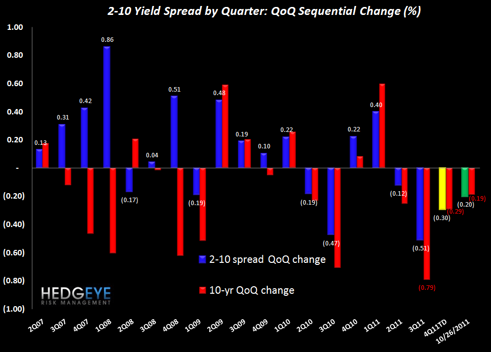 CLAIMS REMAIN FLAT YEAR-TO-DATE, ALONG WITH THE MARKET - 2 10 Yield Spread QoQ