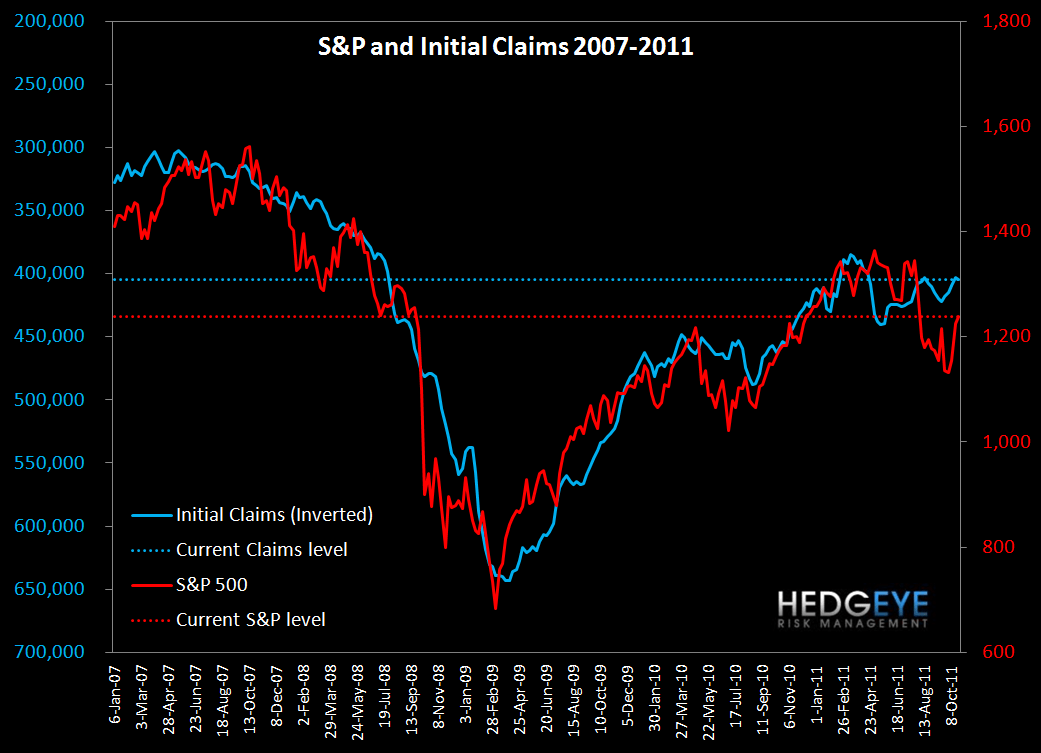 CLAIMS REMAIN FLAT YEAR-TO-DATE, ALONG WITH THE MARKET - S P and Claims
