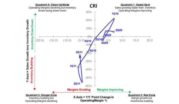CRI: Great Short into 2012 - CRI S 10 11