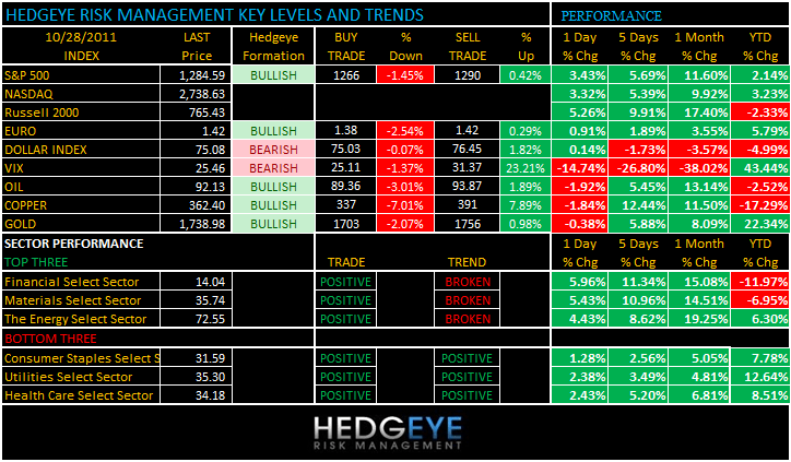THE HEDGEYE DAILY OUTLOOK - levels 1028