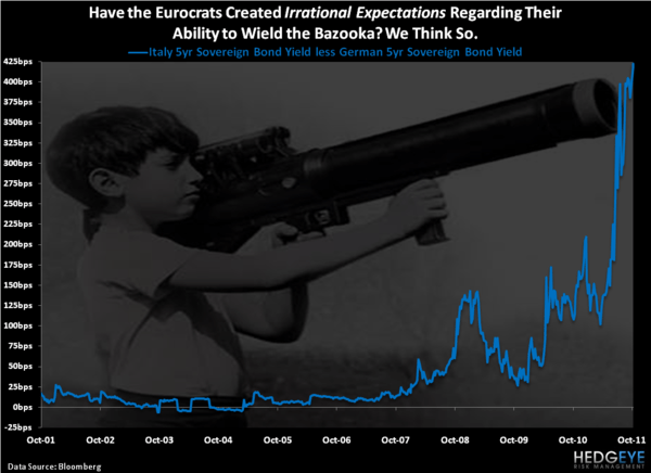 Irrational Expectations - Chart of the Day