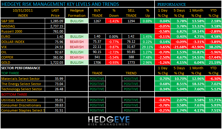 THE HEDGEYE DAILY OUTLOOK - levels 1031
