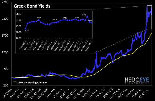 MONDAY MORNING RISK MONITOR: SHORT TERM DOWNSIDE EXCEEDS UPSIDE BY 5 TO 1 - Greek Bond Yields