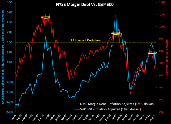 MONDAY MORNING RISK MONITOR: SHORT TERM DOWNSIDE EXCEEDS UPSIDE BY 5 TO 1 - Margin Debt
