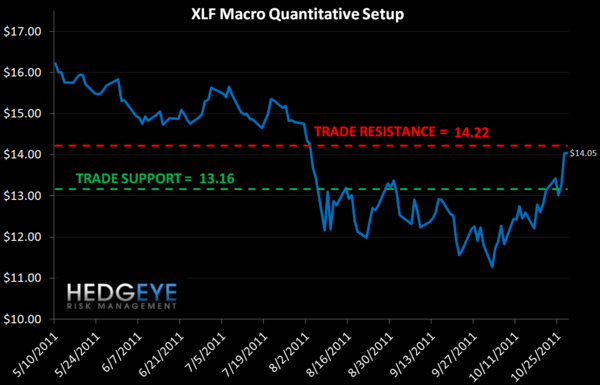 MONDAY MORNING RISK MONITOR: SHORT TERM DOWNSIDE EXCEEDS UPSIDE BY 5 TO 1 - XLF macro
