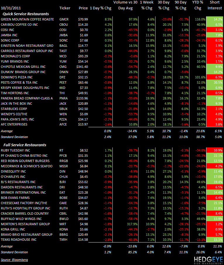 THE HBM: SBUX, EAT, YUM, JACK, JMBA, SONC, MRT - stocks 1031