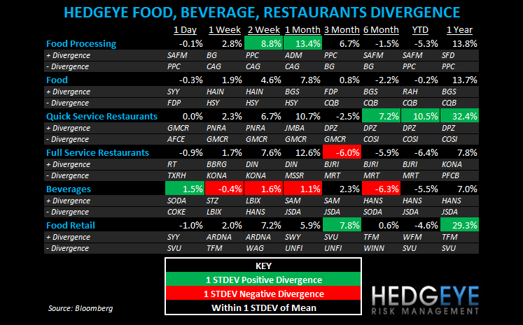 THE HBM: SBUX, EAT, YUM, JACK, JMBA, SONC, MRT - subsector fbr