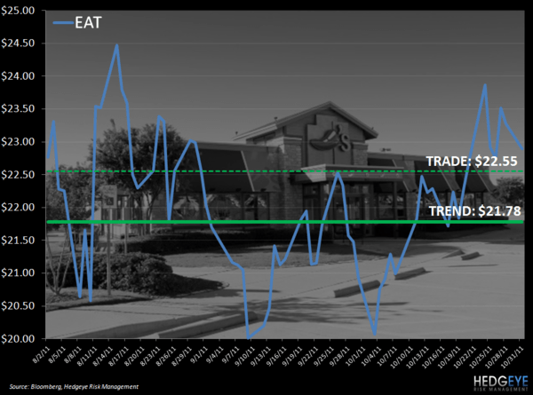 EAT: TRADE UPDATE - eat levels 1031