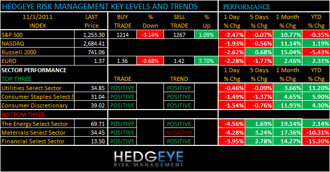 THE HEDGEYE DAILY OUTLOOK - levels 111