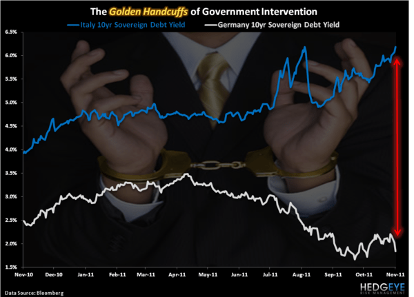Golden Handcuffs - Chart of the Day