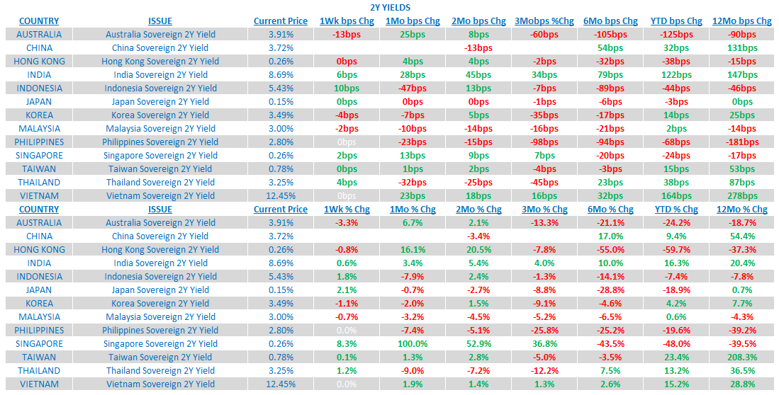 Weekly Asia Risk Monitor: Dominant Trends Still Intact - 3