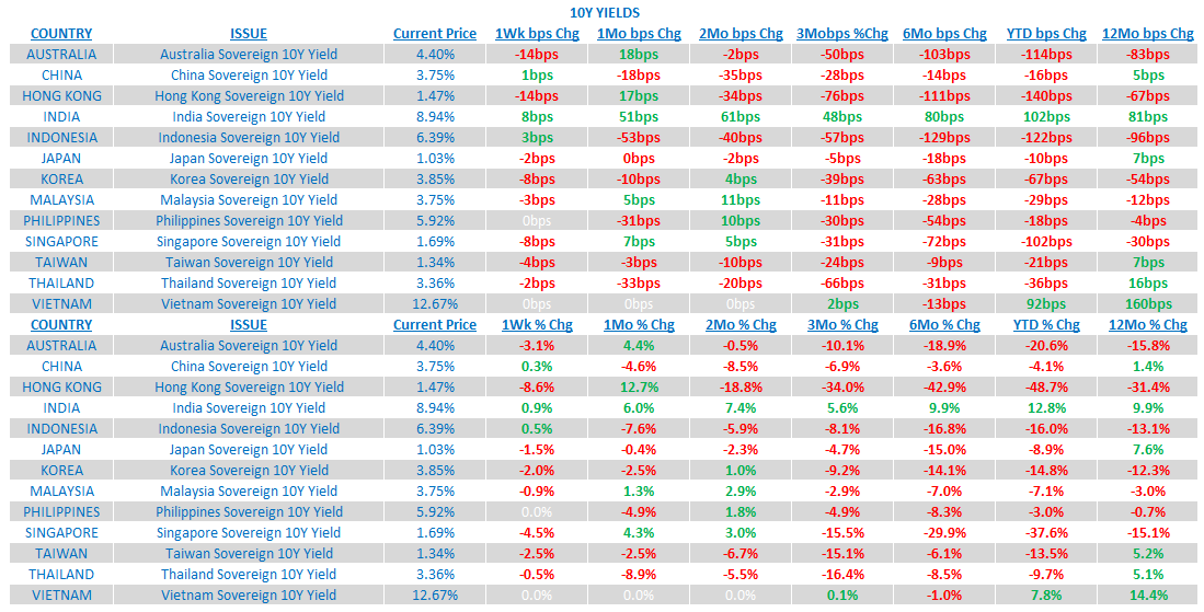 Weekly Asia Risk Monitor: Dominant Trends Still Intact - 4
