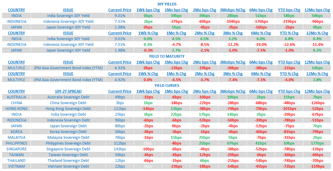 Weekly Asia Risk Monitor: Dominant Trends Still Intact - 5