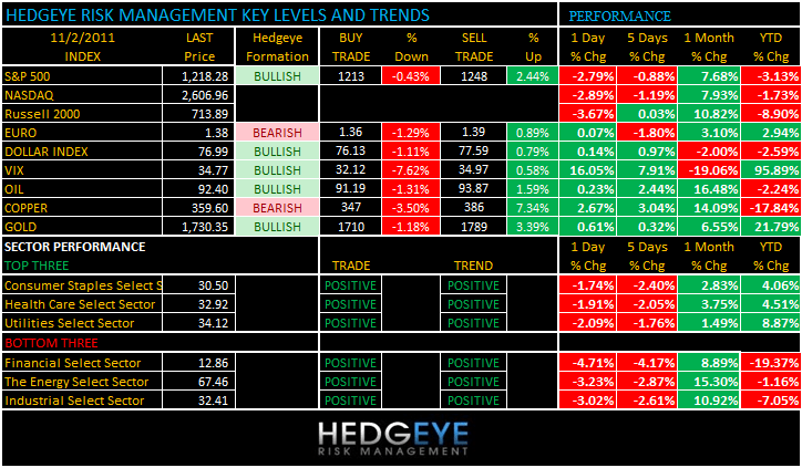THE HEDGEYE DAILY OUTLOOK - levels 112