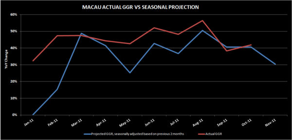 MACAU:  AN EYE ON NOVEMBER - macau ggr