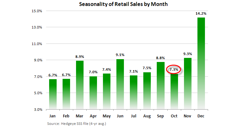 Retail: Here Come the Holidays - SSS Mo Seasonality 11 11