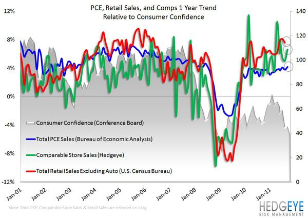 Retail: Here Come the Holidays - retail sales  comps  PCE 10 31 11