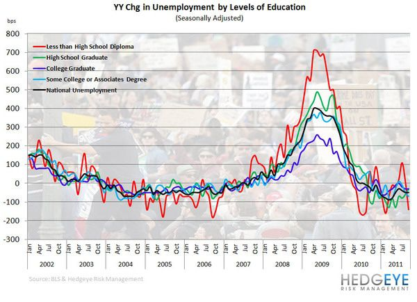 Retail: Here Come the Holidays - yy chg unemploy by education 10 31 11