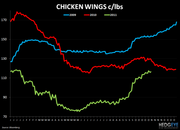 WEEKLY COMMODITY CHARTBOOK - chicken wings 112