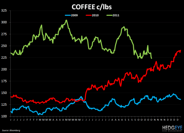 WEEKLY COMMODITY CHARTBOOK - coffee 112