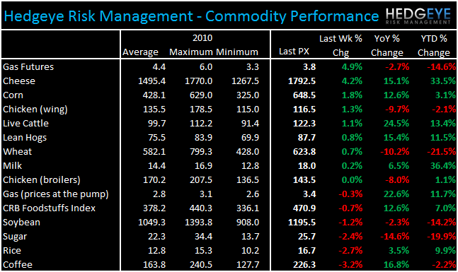 WEEKLY COMMODITY CHARTBOOK - commod 112