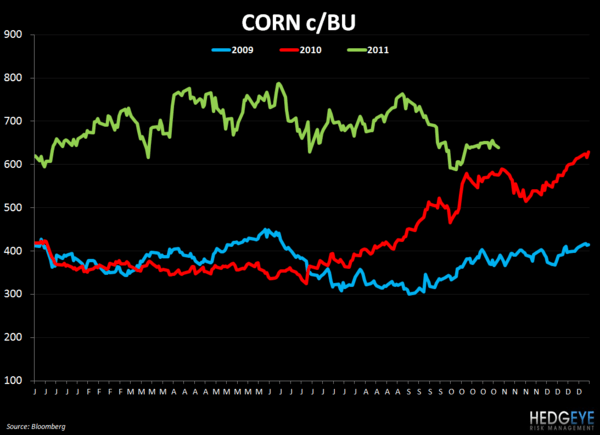 WEEKLY COMMODITY CHARTBOOK - corn 112