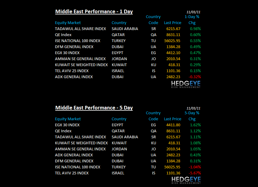 THE HEDGEYE DAILY OUTLOOK - me