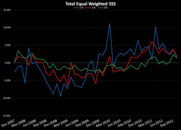 Retail: Q4 Vortex  - Equal Weighted SSS 11 3 11
