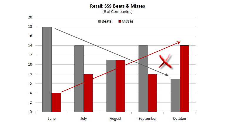 Retail: Q4 Vortex  - SSS BeatMiss 11 11