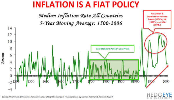 CHART OF THE DAY: Great Inflations - Chart of the Day