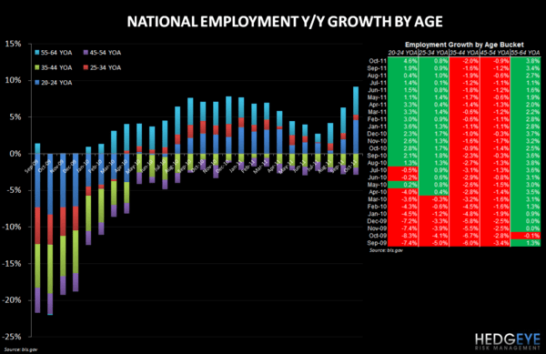 RESTAURANT INDUSTRY EMPLOYMENT UPDATE - employment age