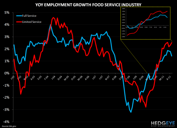 RESTAURANT INDUSTRY EMPLOYMENT UPDATE - restaurant hiring