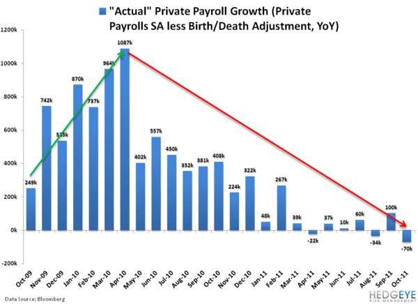 ACTUAL PRIVATE PAYROLL GROWTH - Jobless Stagflation Birth Death Adjustment Impact