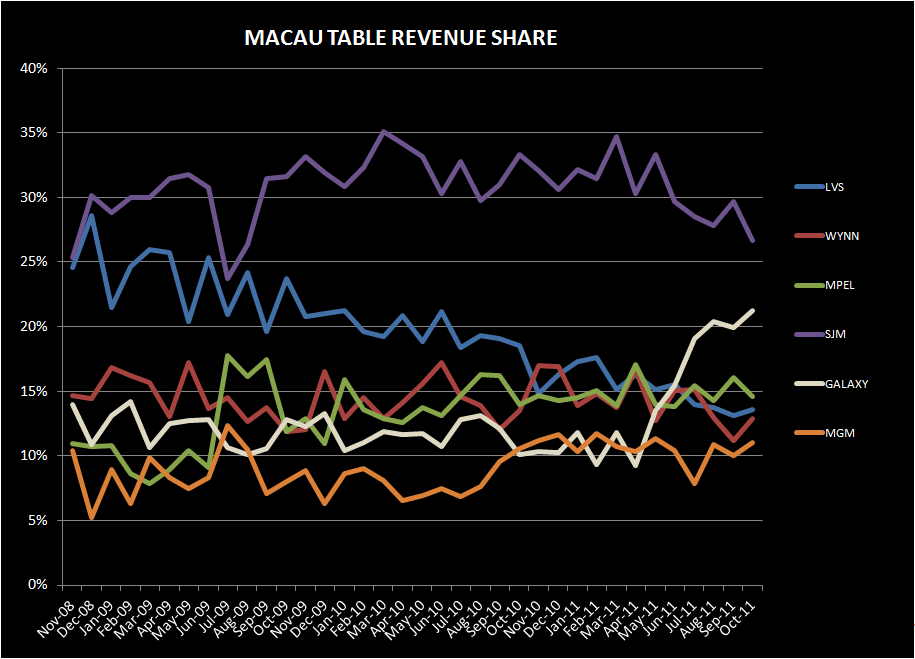 MACAU: ON FURTHER REVIEW - table