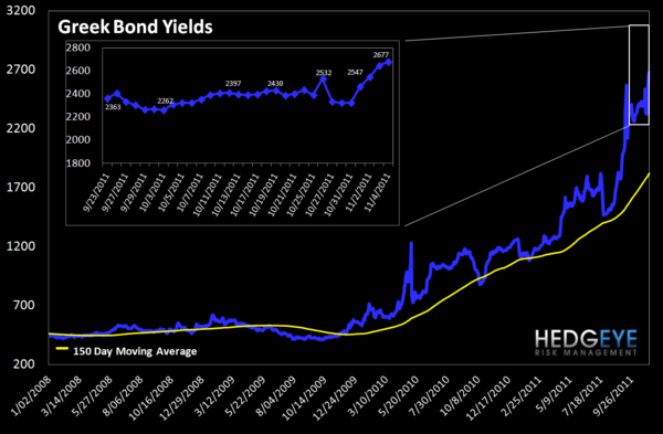 MONDAY MORNING RISK MONITOR: TED SPREAD, ITALIAN AND FRENCH SPREADS ALL WIDENING - Greek Bond Yields