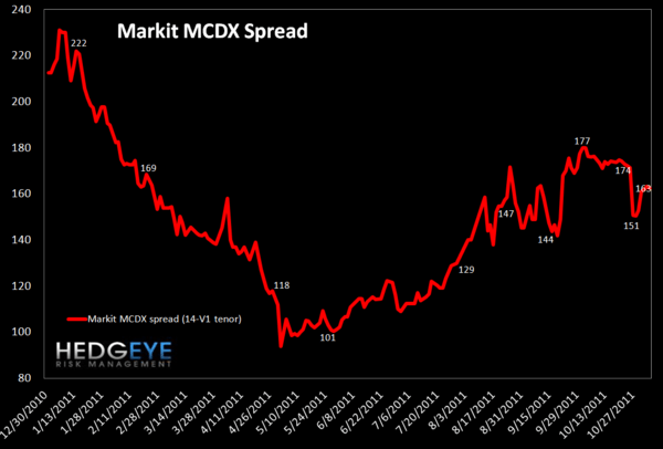 MONDAY MORNING RISK MONITOR: TED SPREAD, ITALIAN AND FRENCH SPREADS ALL WIDENING - MCDX