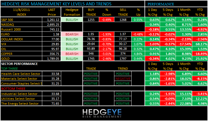 THE HEDGEYE DAILY OUTLOOK - levels 118