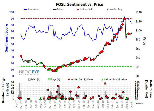 FOSL: Quick Hit - FOSL sentiment 11 8 11