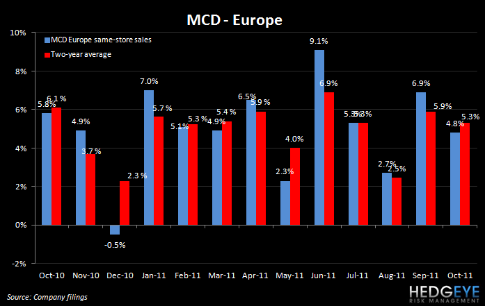 THE HBM: MCD, YUM, SBUX, DNKN, CBRL, MSSR - mcd europe oct