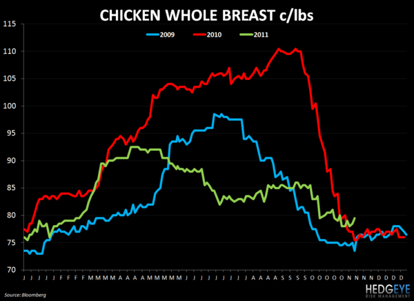 WEEKLY COMMODITY CHARTBOOK - chicken whole breast 119