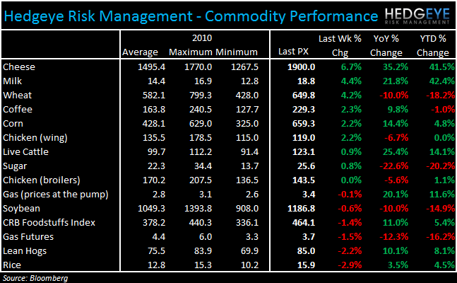 WEEKLY COMMODITY CHARTBOOK - commod 119